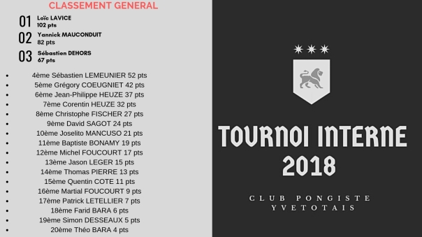 classement tournoi interne